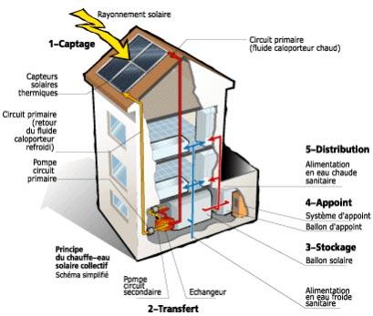 Chauffage solaire maison circuit de chauffage solaire for Chauffe eau solaire maison