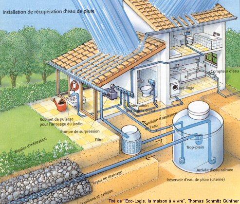 La maison parfaite for Consommation d eau d un lave vaisselle